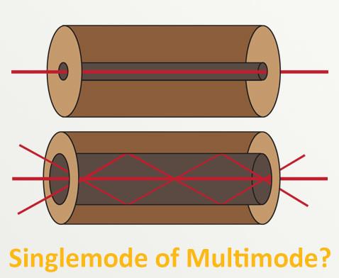 Wat is Single Mode of Multi Mode?
